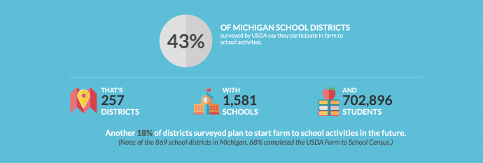 "Photo Source: <a href=""https://farmtoschoolcensus.fns.usda.gov"">USDA Farm to School 2015 Census</a>"